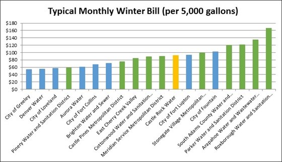 Graph of typical monthly winter rates for CR water compared to others