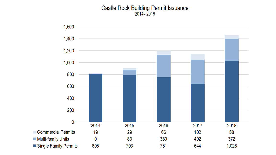 CR Building Permit Issuance