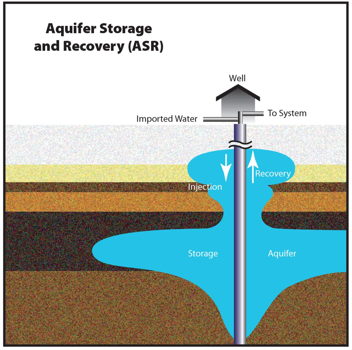 Aquifer Storage and Recovery illustration